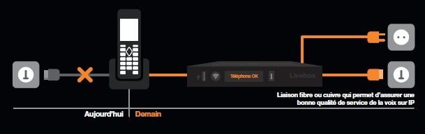 réseau IP – orange